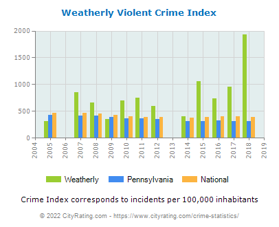 Weatherly Violent Crime vs. State and National Per Capita