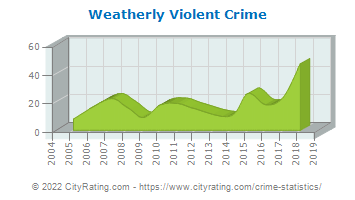 Weatherly Violent Crime