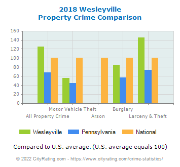 Wesleyville Property Crime vs. State and National Comparison