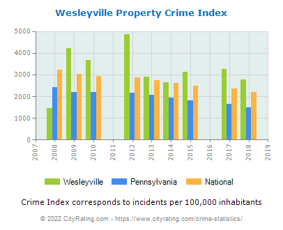 Wesleyville Property Crime vs. State and National Per Capita