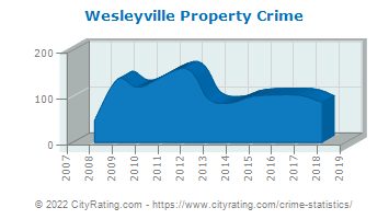 Wesleyville Property Crime