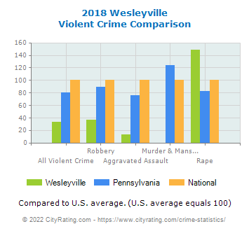 Wesleyville Violent Crime vs. State and National Comparison