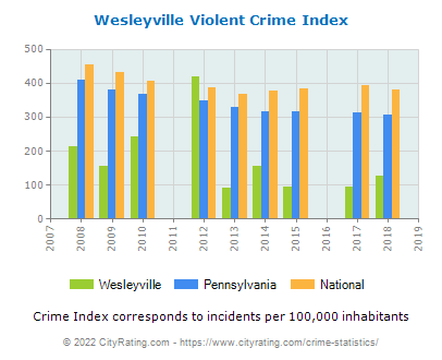 Wesleyville Violent Crime vs. State and National Per Capita