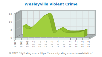 Wesleyville Violent Crime