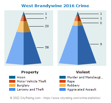 West Brandywine Township Crime 2016