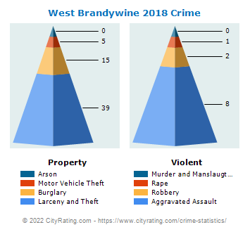 West Brandywine Township Crime 2018