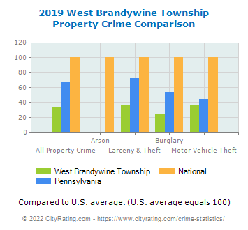 West Brandywine Township Property Crime vs. State and National Comparison