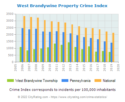West Brandywine Township Property Crime vs. State and National Per Capita