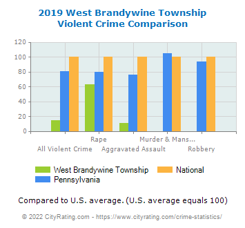 West Brandywine Township Violent Crime vs. State and National Comparison