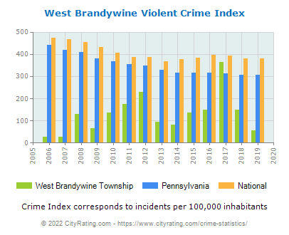 West Brandywine Township Violent Crime vs. State and National Per Capita