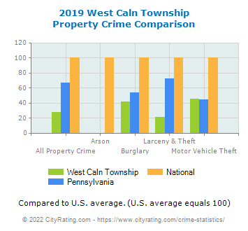 West Caln Township Property Crime vs. State and National Comparison