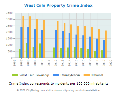 West Caln Township Property Crime vs. State and National Per Capita