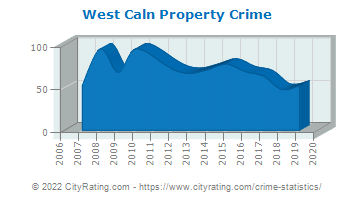 West Caln Township Property Crime