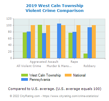 West Caln Township Violent Crime vs. State and National Comparison