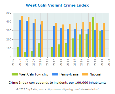 West Caln Township Violent Crime vs. State and National Per Capita