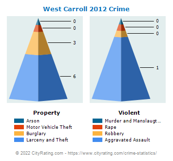 West Carroll Township Crime 2012