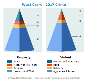 West Carroll Township Crime 2017