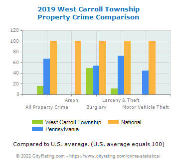 West Carroll Township Property Crime vs. State and National Comparison