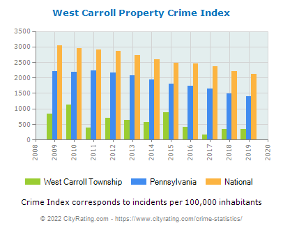 West Carroll Township Property Crime vs. State and National Per Capita