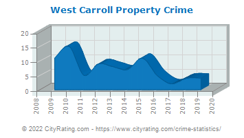 West Carroll Township Property Crime