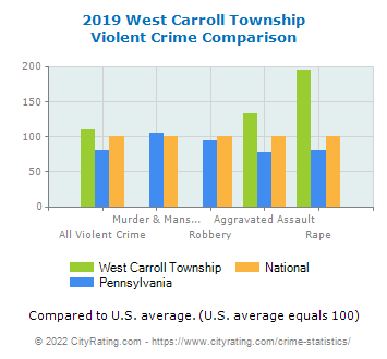 West Carroll Township Violent Crime vs. State and National Comparison