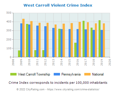 West Carroll Township Violent Crime vs. State and National Per Capita