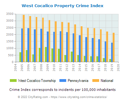 West Cocalico Township Property Crime vs. State and National Per Capita