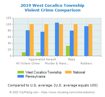 West Cocalico Township Violent Crime vs. State and National Comparison