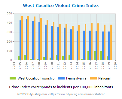 West Cocalico Township Violent Crime vs. State and National Per Capita