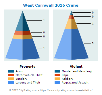 West Cornwall Township Crime 2016