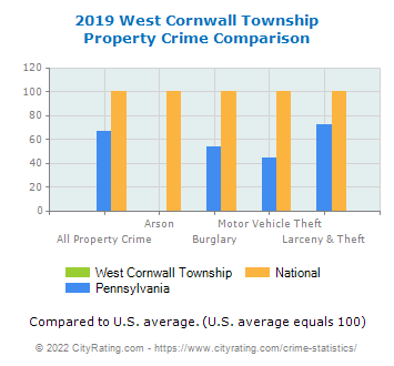 West Cornwall Township Property Crime vs. State and National Comparison