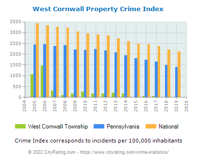 West Cornwall Township Property Crime vs. State and National Per Capita
