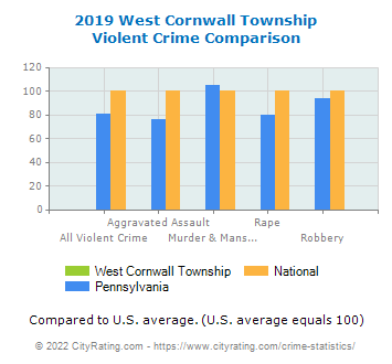 West Cornwall Township Violent Crime vs. State and National Comparison