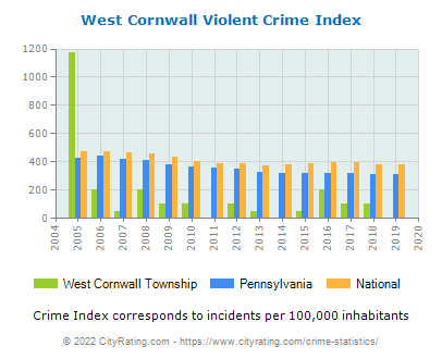 West Cornwall Township Violent Crime vs. State and National Per Capita