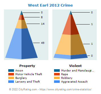 West Earl Township Crime 2012