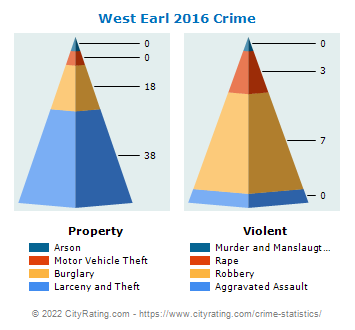 West Earl Township Crime 2016