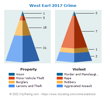 West Earl Township Crime 2017