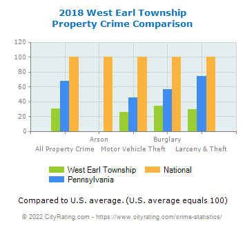 West Earl Township Property Crime vs. State and National Comparison
