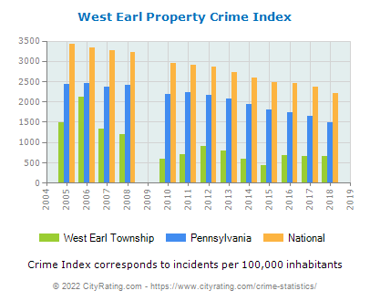 West Earl Township Property Crime vs. State and National Per Capita