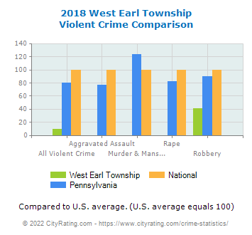 West Earl Township Violent Crime vs. State and National Comparison
