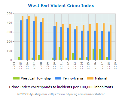 West Earl Township Violent Crime vs. State and National Per Capita