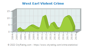 West Earl Township Violent Crime