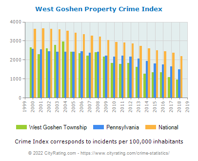 West Goshen Township Property Crime vs. State and National Per Capita