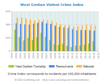 West Goshen Township Violent Crime vs. State and National Per Capita