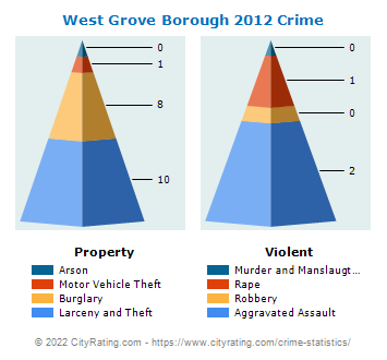 West Grove Borough Crime 2012