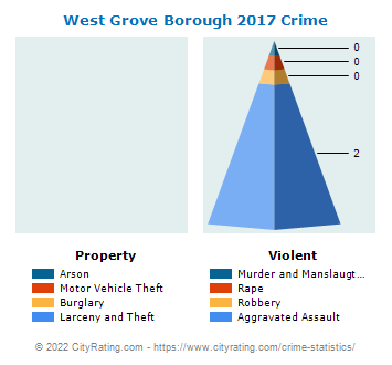 West Grove Borough Crime 2017
