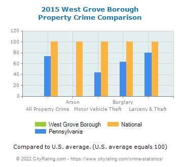 West Grove Borough Property Crime vs. State and National Comparison