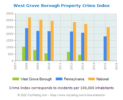 West Grove Borough Property Crime vs. State and National Per Capita