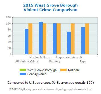 West Grove Borough Violent Crime vs. State and National Comparison