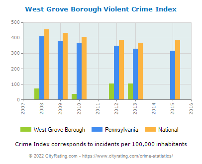 West Grove Borough Violent Crime vs. State and National Per Capita
